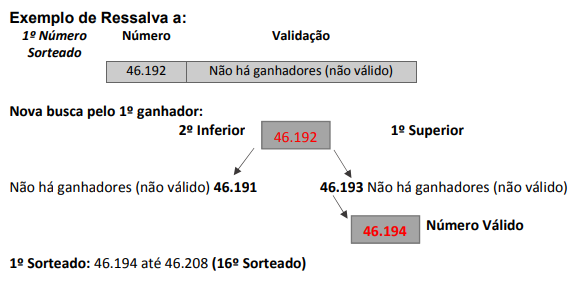 55e52fe1d2 Ressalva c) no caso de não haver extração da Loteria Federal do Brasil nas  datas estipuladas